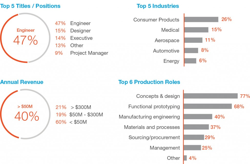 The survey's respondents are serious users. Each one of the 700 engineers, executives, designers and project managers who participated are already using 3D printing in their manufacturing processes or plan to do so in the next three years, making this one of the most comprehensive industry surveys of professional 3D printing users. (Image courtesy of Stratasys Direct Manufacturing)